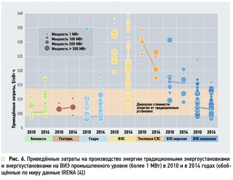 О нюансах развития возобновляемой энергетики в России и в мире . 8/2015. Фото 7