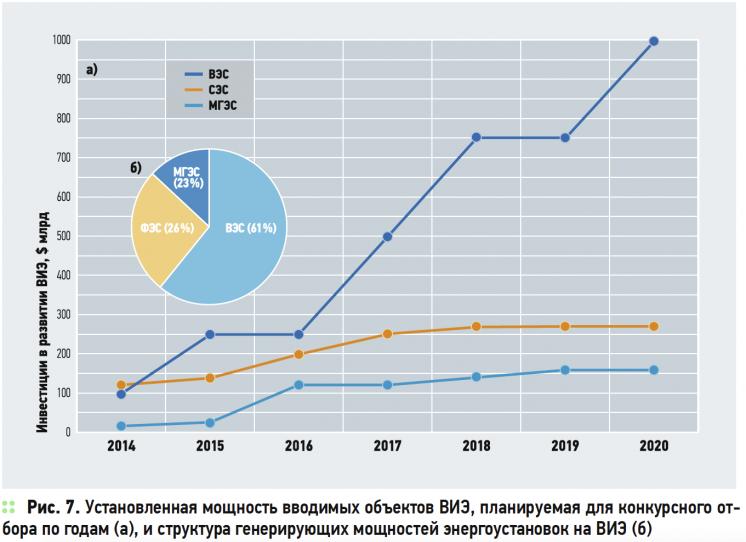 О нюансах развития возобновляемой энергетики в России и в мире . 8/2015. Фото 8
