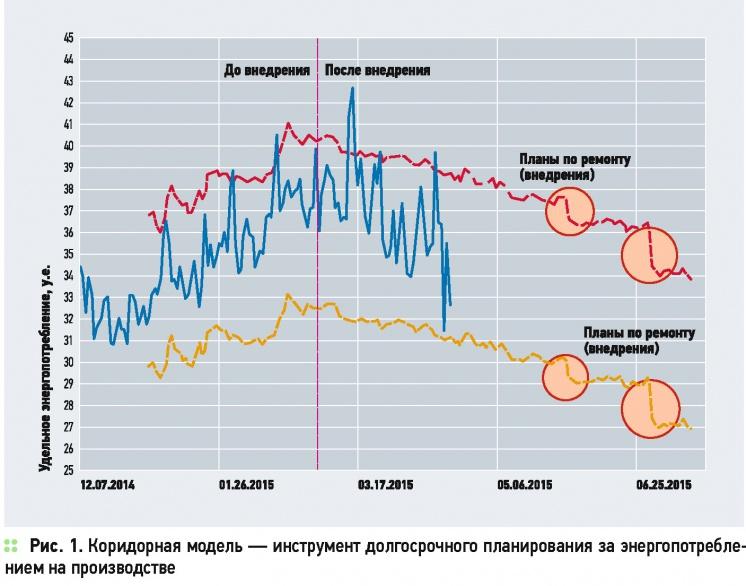 Прогнозирование — инструмент эффективного управления энергопотреблением . 10/2015. Фото 2