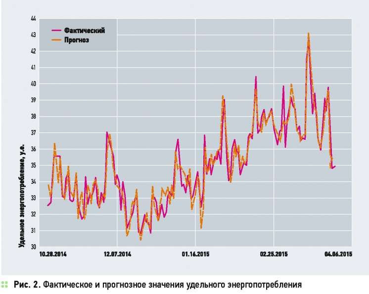 Прогнозирование — инструмент эффективного управления энергопотреблением . 10/2015. Фото 3