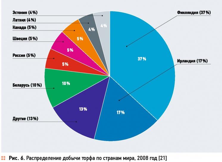 Торф — недооценённый ресурс России . 3/2016. Фото 6