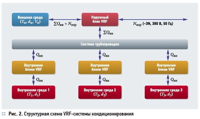 Системный подход к поиску неисправностей VRF-систем кондиционирования. 2/2017. Фото 2