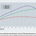 К вопросу о энергоэффективности циркуляционных насосов для настенных конвекционных газовых котлов
