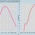Рис. 1. График распределения нагрузки на систему кондиционирования