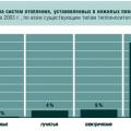 Рис. 1. Структура систем отопления, установленных в нежилых помещениях в России