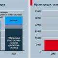 Динамика российского рынка кондиционеров и объем продаж сплит-систем GREE в России