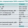 Сплит-системы-2004: новинки рынка