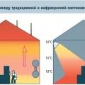 Рис. 1. Различия между традиционной и инфракрасной системами отопления