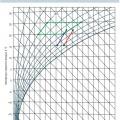 Рис. 2. Область оптимальных значений внутреннего воздуха (зеленые линии), процесс обработки воздуха VRF-системами (красная линия), процесс обработки воздуха фанкойлами (синяя линия)