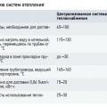 Табл. 1. Данные по сравнению систем отопления