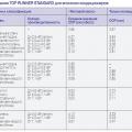Табл. 1. Требования TOP RUNNER STANDARD для японских кондиционеров