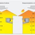 Воздухонагреватели Kondensa и воздухонагреватели с атмосферной горелкой