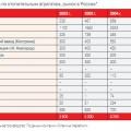 Табл. 1. Статистика по отопительным агрегатам, рынок в России*