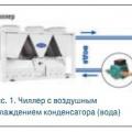 Рис. 1. Чиллер с воздушным охлаждением конденсатора (вода)