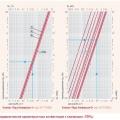 Гидравлические характеристики конвекторов с клапанами «ГЕРЦ»