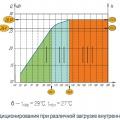 Рис. 1. Холодопроизводительность системы кондиционирования при различной загрузке внутренними блоками с наружным блоком KTRX250HZDN3