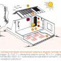 Умный дом — cистема отопления на солнечной энергии и жидком топливе/газе