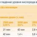 Табл. 1. Рост уровня углекислого газа и падение уровня кислорода в закрытом помещении