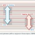 Рис. 1. Температурный диапазон работы наружного блока серии J GENERAL (Japan)