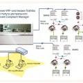 Управление VRF-системами Toshiba c нового пульта центрального управления Compliant Manager