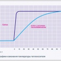 Рис. 1. Графики изменения температуры теплоносителя