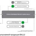 Контроль качества выпускаемой продукции BALLU