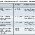 Табл. 1. Основные характеристики электродвигателей скважинных насосов Grundfos