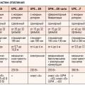 Табл. 1. Циркуляционные насосы Unitherm для систем отопления