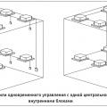 Возможность отдельного или одновременного управления с одной центральной станции максимум 16 внутренними блоками
