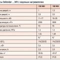 Табл. 1. Тепловые завесы Defender …WH с водяным нагревателем