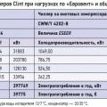 Табл. 1. Сравнение затрат на электроэнергию для чиллеров Clint при нагрузках по «Евровент» и общей годовой наработке 6000 ч*