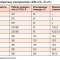 Табл. 1. Технические характеристики электрокотлов «ЭПО-2,5» (30 кВт)