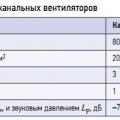 Табл. 1. Уровень звукового давления канальных вентиляторов