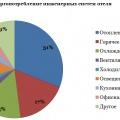Рис. 1. Диаграмма энергопотребления систем отеля