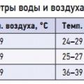 Табл. 1. Рекомендуемые расчетные параметры воды и воздуха