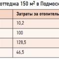 Табл. 1. Примерные расходы типового коттеджа 150 м2 в Подмосковье