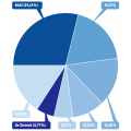 BDR Thermea Group — цифры и факты