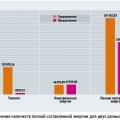 Расчёт годового энергопотребления крупного объекта с тепловыми насосами, включёнными в единый контур