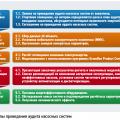 Аудит насосных систем как инструмент повышения энергоэффективности ЖКХ