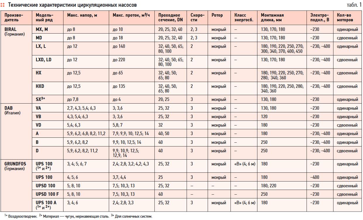 инструкция по монтажу сдвоенных насосов грюнфос ups 50