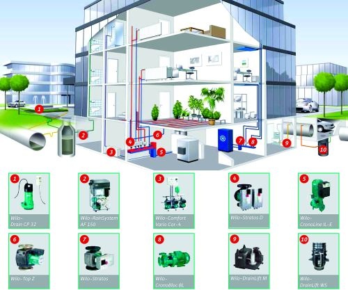 Насосы Wilo для отопления, кондиционирования, водоснабжения и