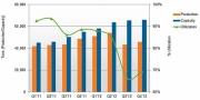 Polysilicon Plant Utilisation Rates Drop Down Фото №1