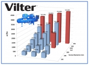 Новые модели одновинтовых компрессоров Vilter Фото №1