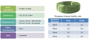 Труба Ahlsell PEX-a с антидиффузионным слоем EVOH