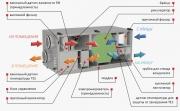 Конструкция вентиляционного агрегата ВУТ Г/ЭГ ЕС ЭКО