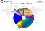 Итоги 2014 года: определены лидеры в сегменте полипропиленовых трубопроводов Фото №2