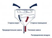 Получен европейский патент на воздушно-тепловые завесы ProtecTor Фото №3