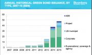 Инвестиции в «зеленую» энергетику бьют рекорды Фото №2