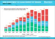 Инвестиции в «зеленую» энергетику бьют рекорды Фото №3