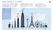 GE представила 12-мегаваттную морскую турбину Фото №1